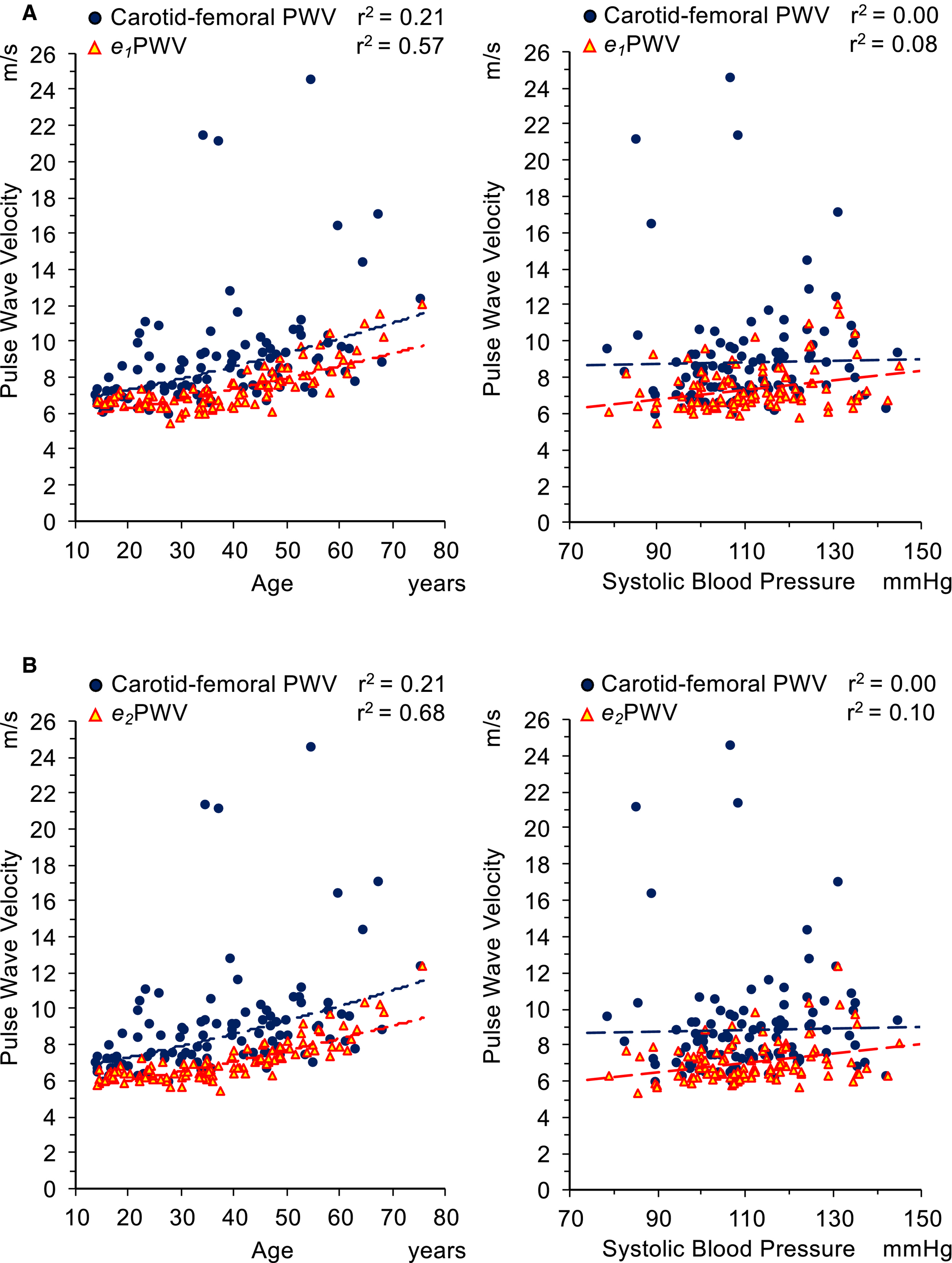 Unreliable Estimation of Aortic Pulse Wave Velocity Provided
