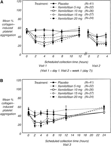 Sustained Platelet Glycoprotein IIb/IIIa Blockade With Oral