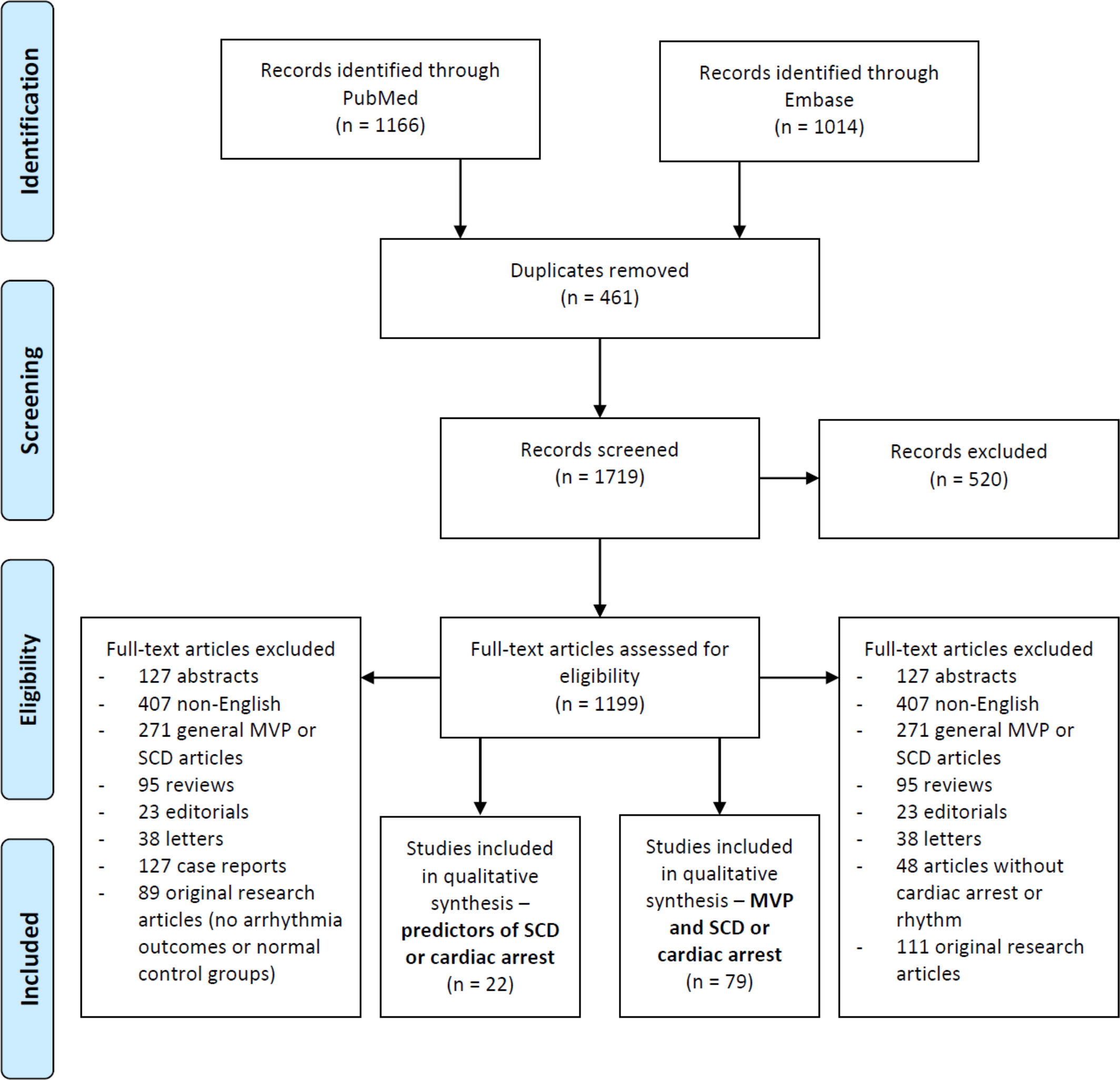 Mitral Valve Prolapse and Sudden Cardiac Death: A Systematic