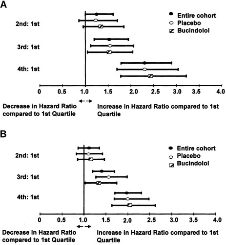 Effect of Baseline or Changes in Adrenergic Activity on Clinical
