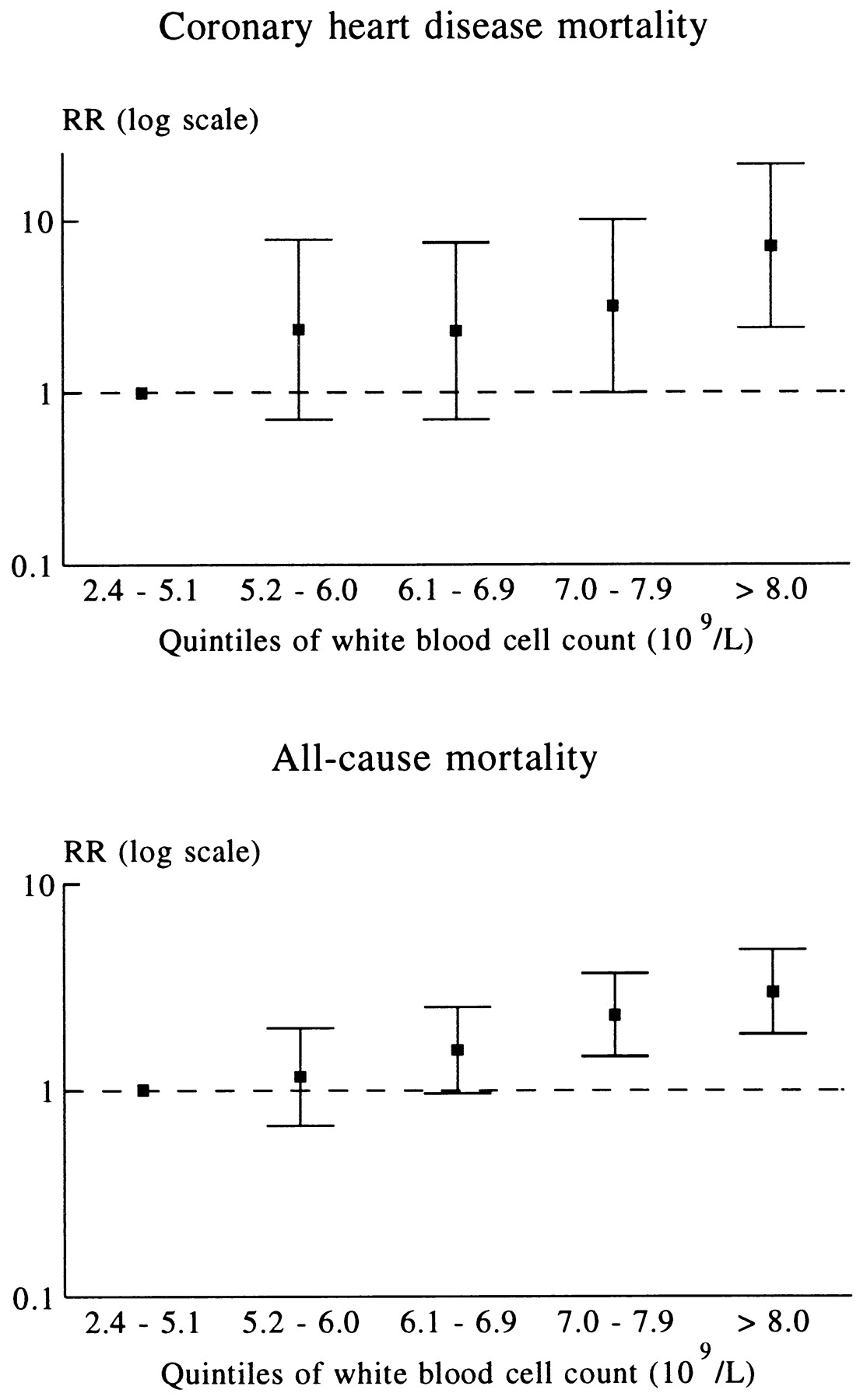 White Blood Cell Count and the Risk of Coronary Heart