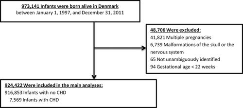 Congenital Heart Defects and Indices of Placental and Fetal
