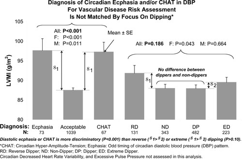 Chronobiology Predicts Actual and Proxy Outcomes when