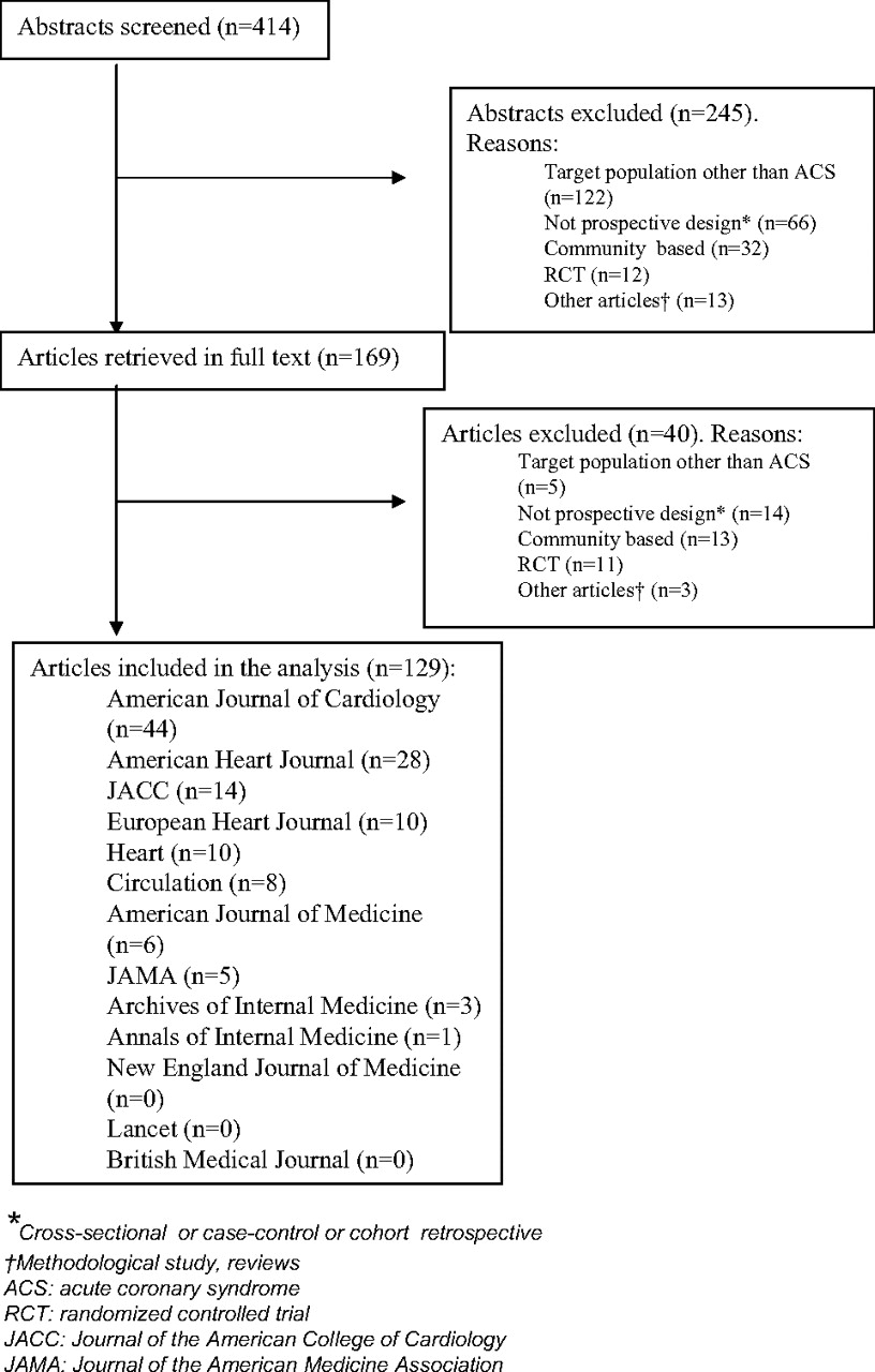 Patient Registries of Acute Coronary Syndrome | Circulation