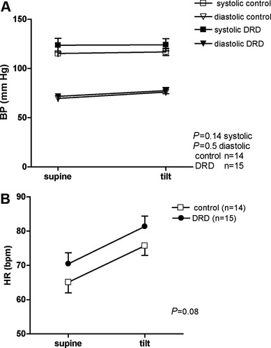 Endothelial, Sympathetic, and Cardiac Function in Inherited