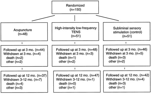 Acupuncture and Transcutaneous Nerve Stimulation in Stroke