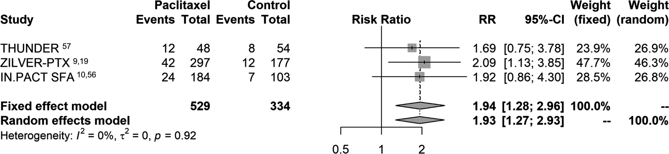 Risk of Death Following Application of Paclitaxel‐Coated