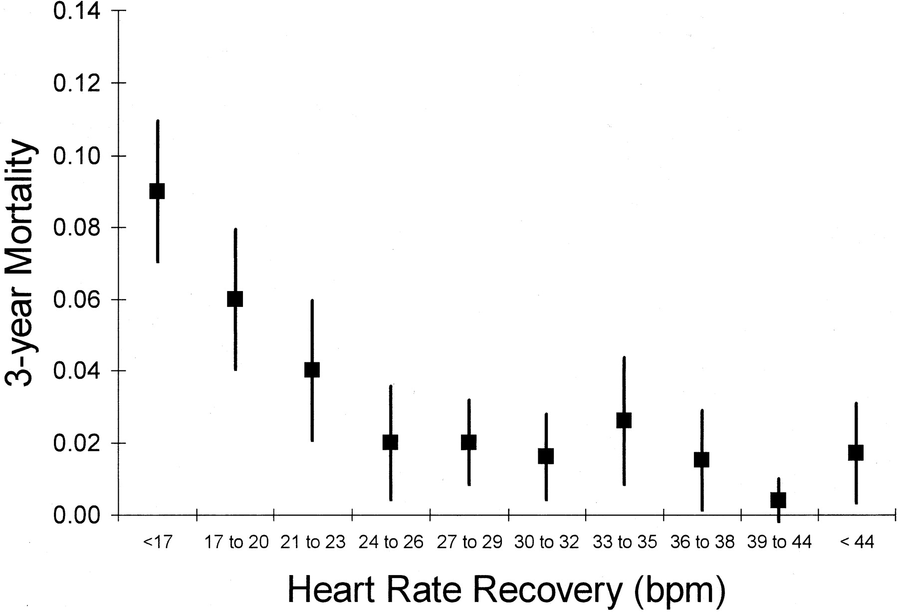 Heart Rate Recovery Immediately After Treadmill Exercise and