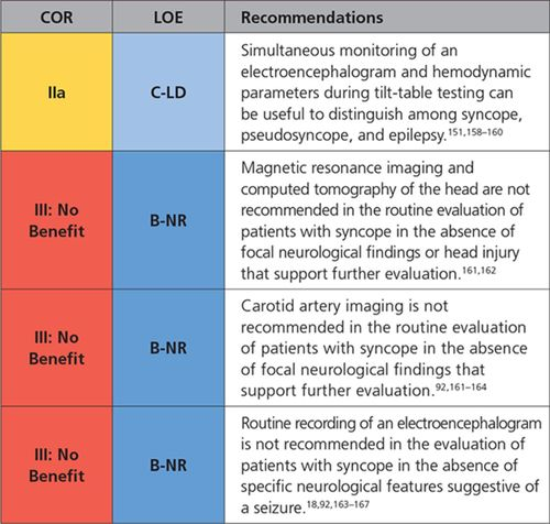 2017 ACC/AHA/HRS Guideline for the Evaluation and Management