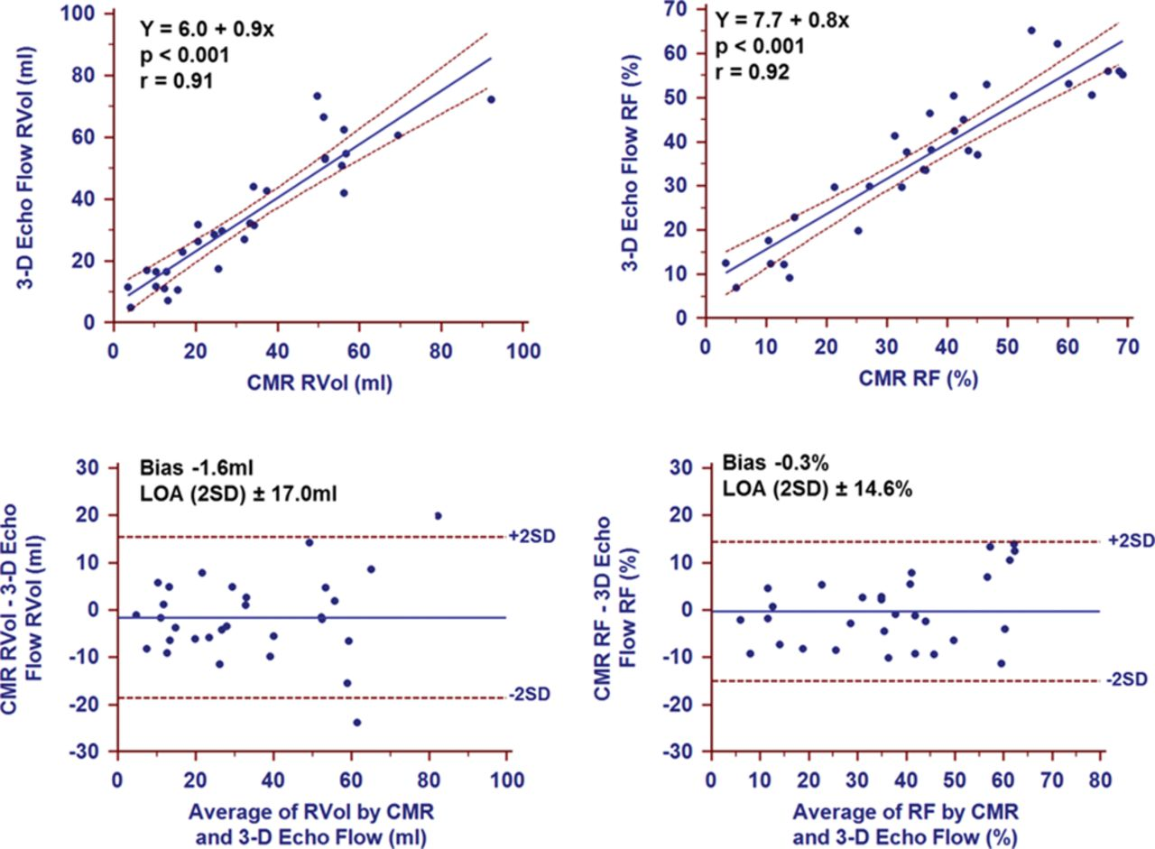 Quantification of Chronic Functional Mitral Regurgitation by