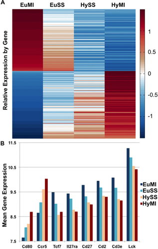 Gene Expression Patterns May Underlie >> Abstract 16531 Acute Hyperglycemia Polarizes And Myocardial
