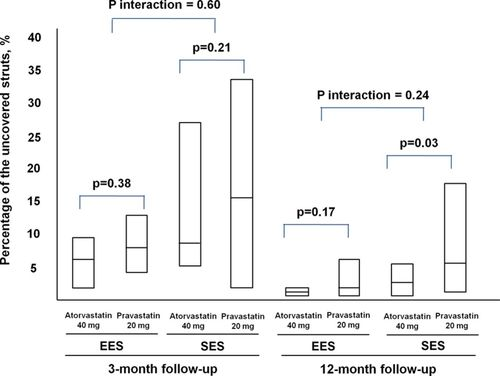 Effect Of High Dose Statin Therapy On Drug Eluting Stent Strut