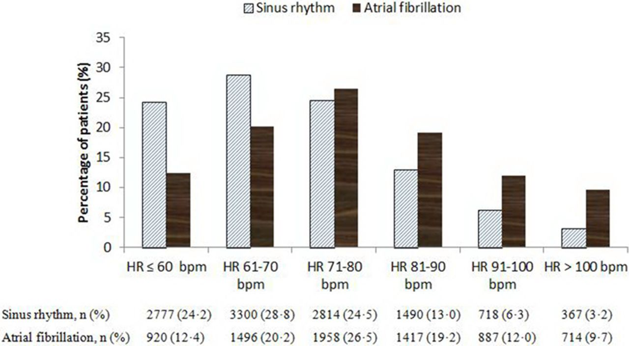 Prognostic Significance of Resting Heart Rate and Use of β