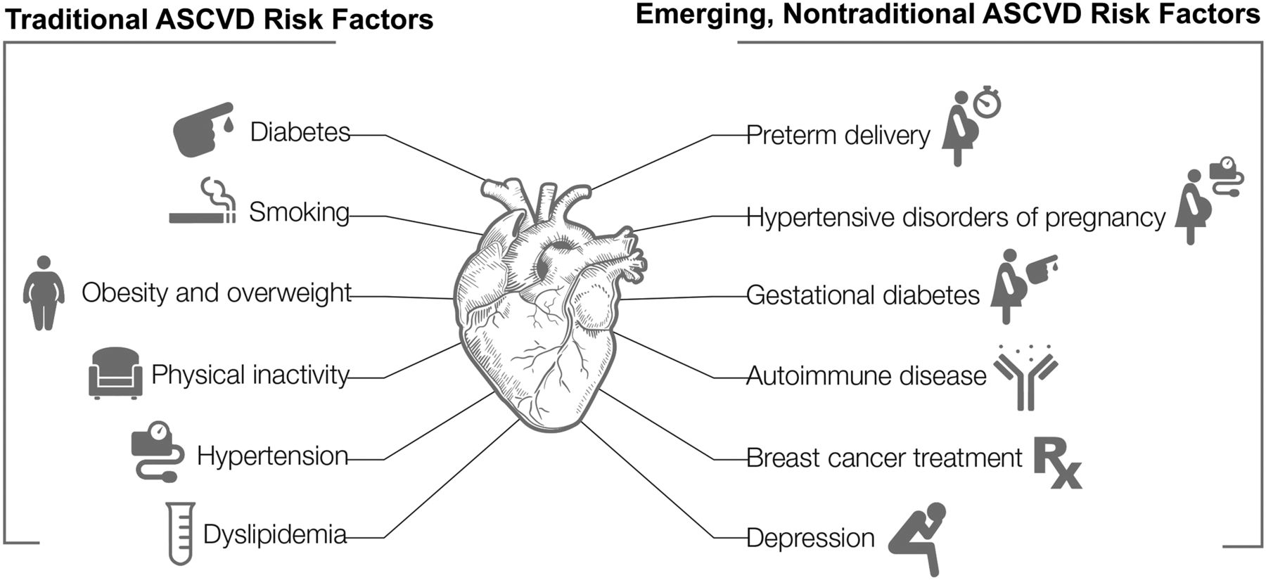 Study Depression Obesity Hypertension >> Cardiovascular Disease In Women Circulation Research