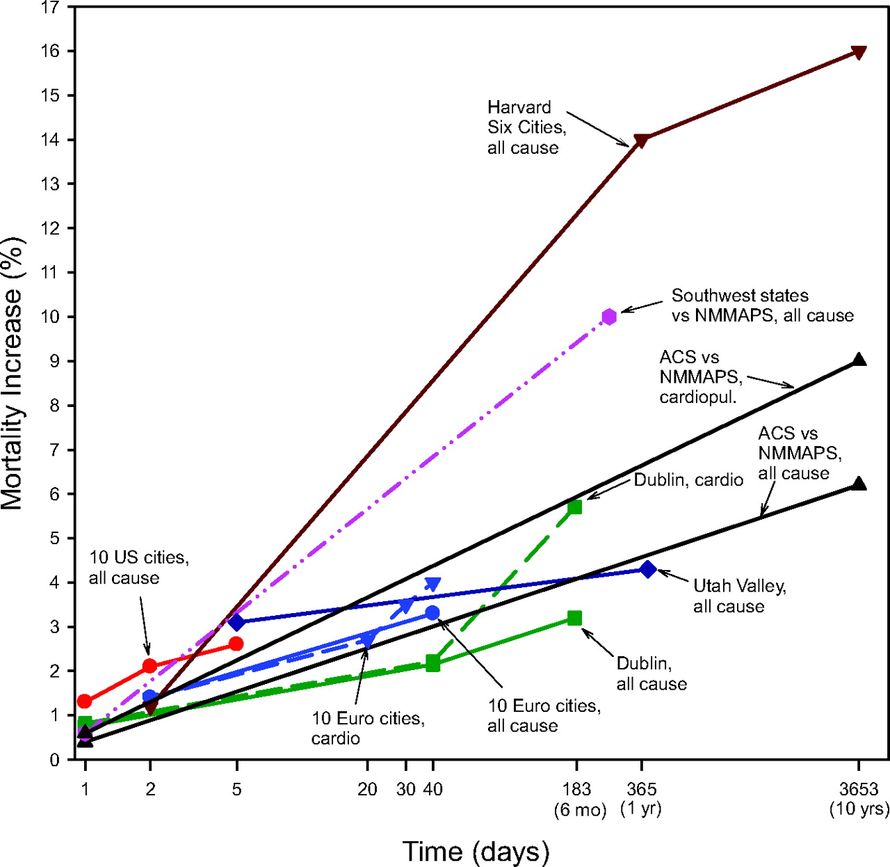 Particulate Matter Air Pollution and Cardiovascular Disease