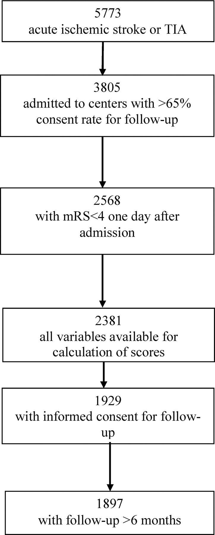 Prediction of Recurrent Stroke and Vascular Death in