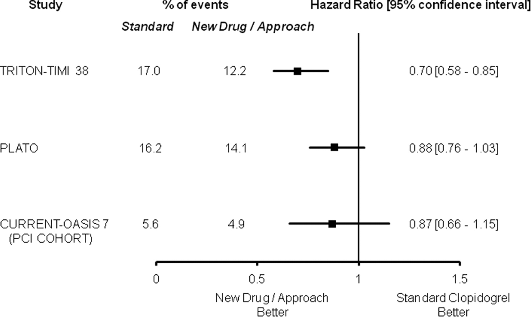 Diabetes and Antiplatelet Therapy in Acute Coronary Syndrome
