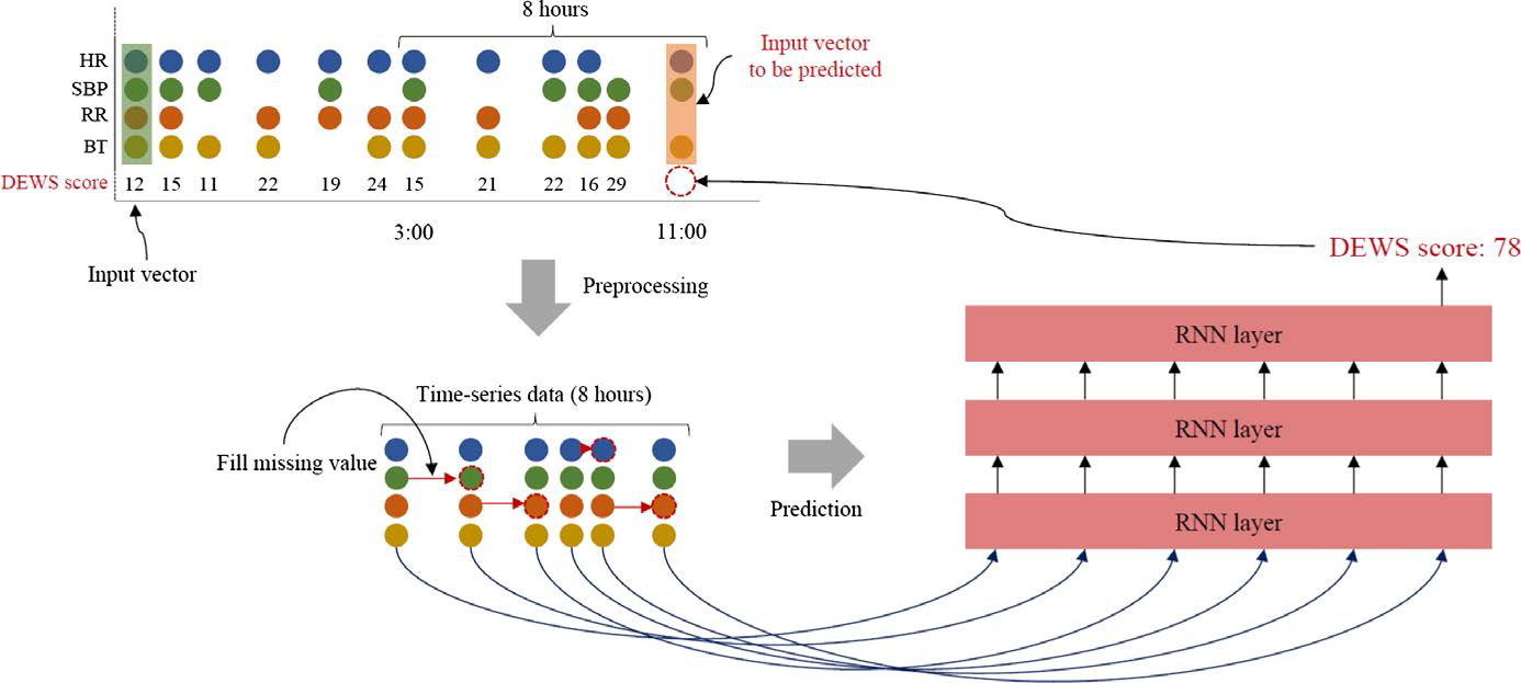 An Algorithm Based On Deep Learning For Predicting Inhospital Circuit Board Vector Ai Pdf Free Graphics Download Figure Powerpoint
