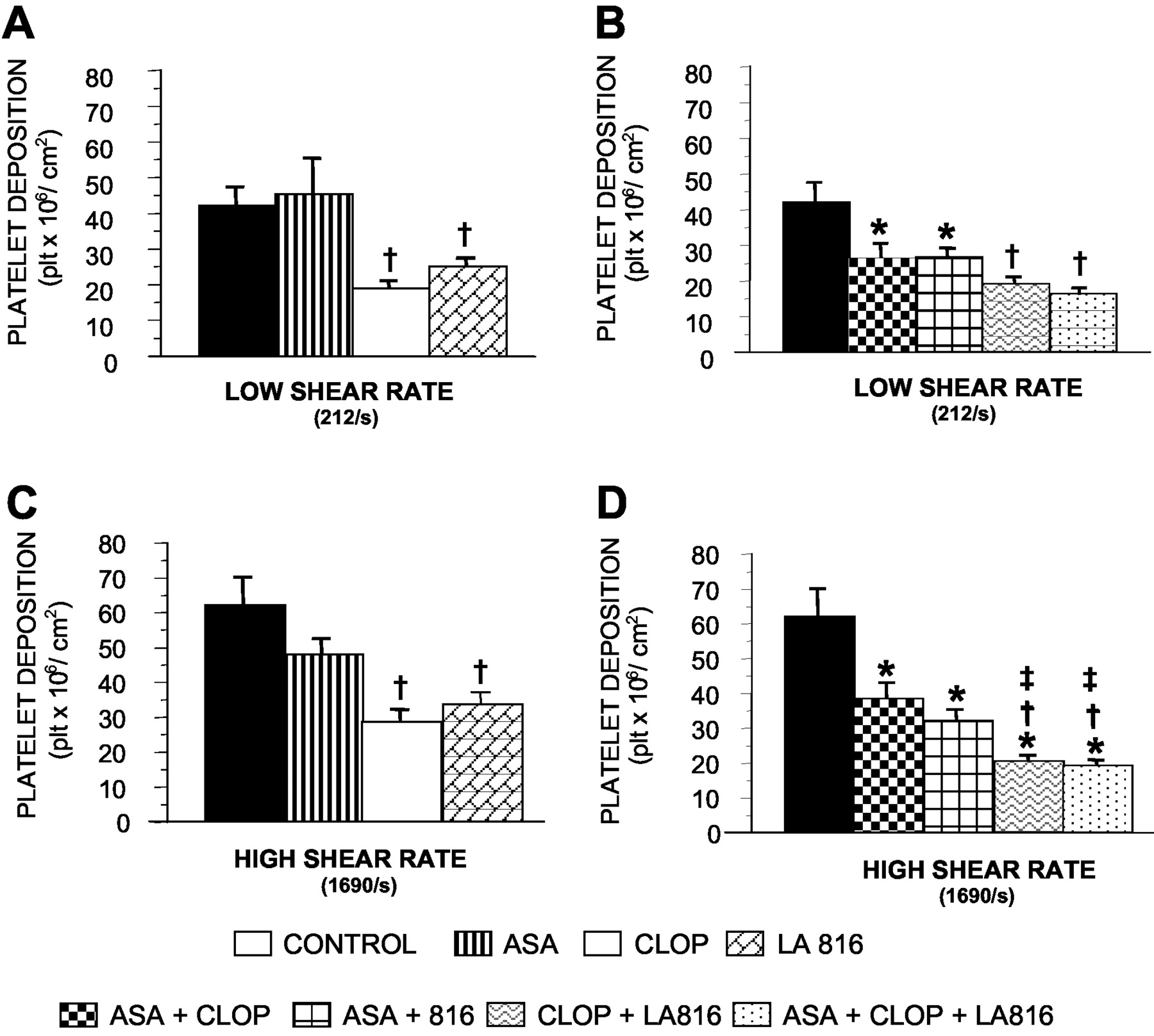 Effects of a Novel Platelet Nitric Oxide Donor (LA816