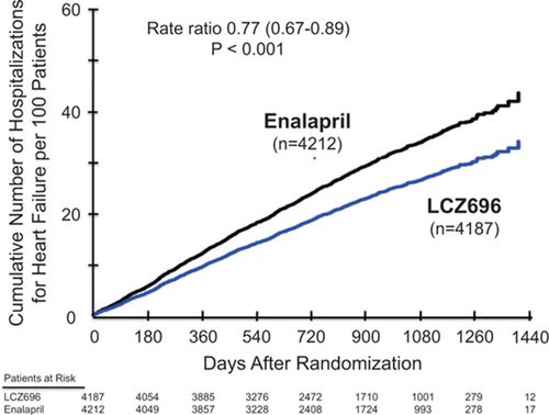 81548bbaab Angiotensin Receptor Neprilysin Inhibition Compared With Enalapril ...