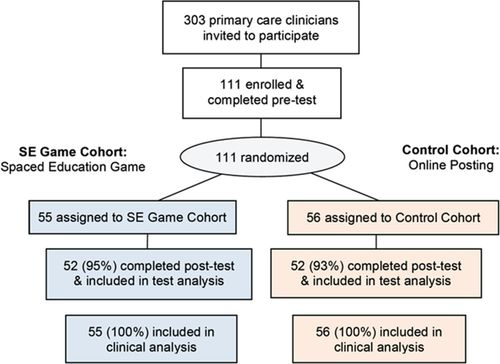 An Online Spaced-Education Game Among Clinicians Improves Their