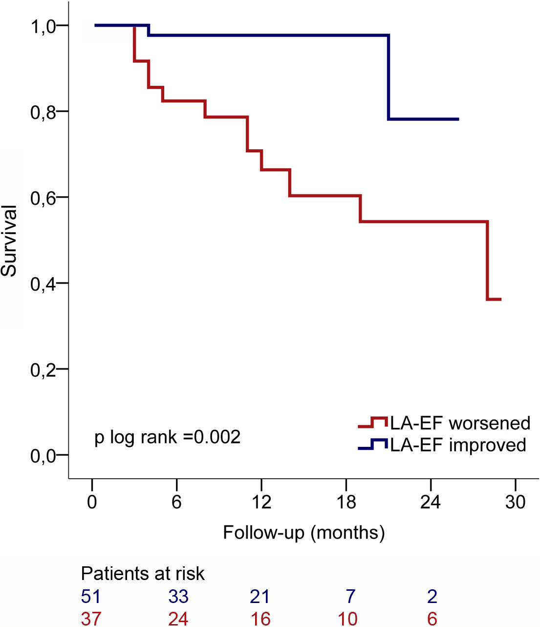 Prognostic Impact of Left Atrial Function Following