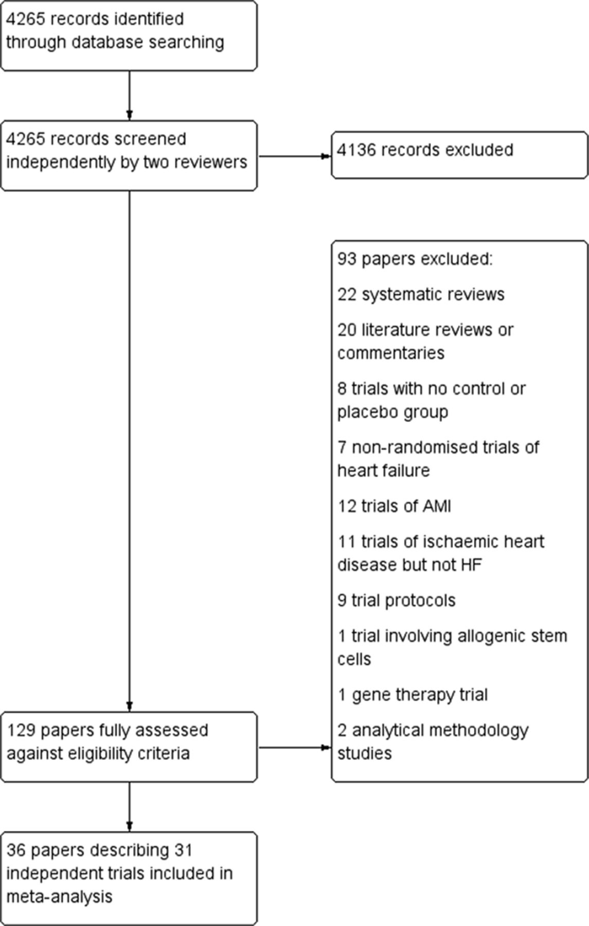 Meta-Analysis of Cell Therapy Trials for Patients With Heart