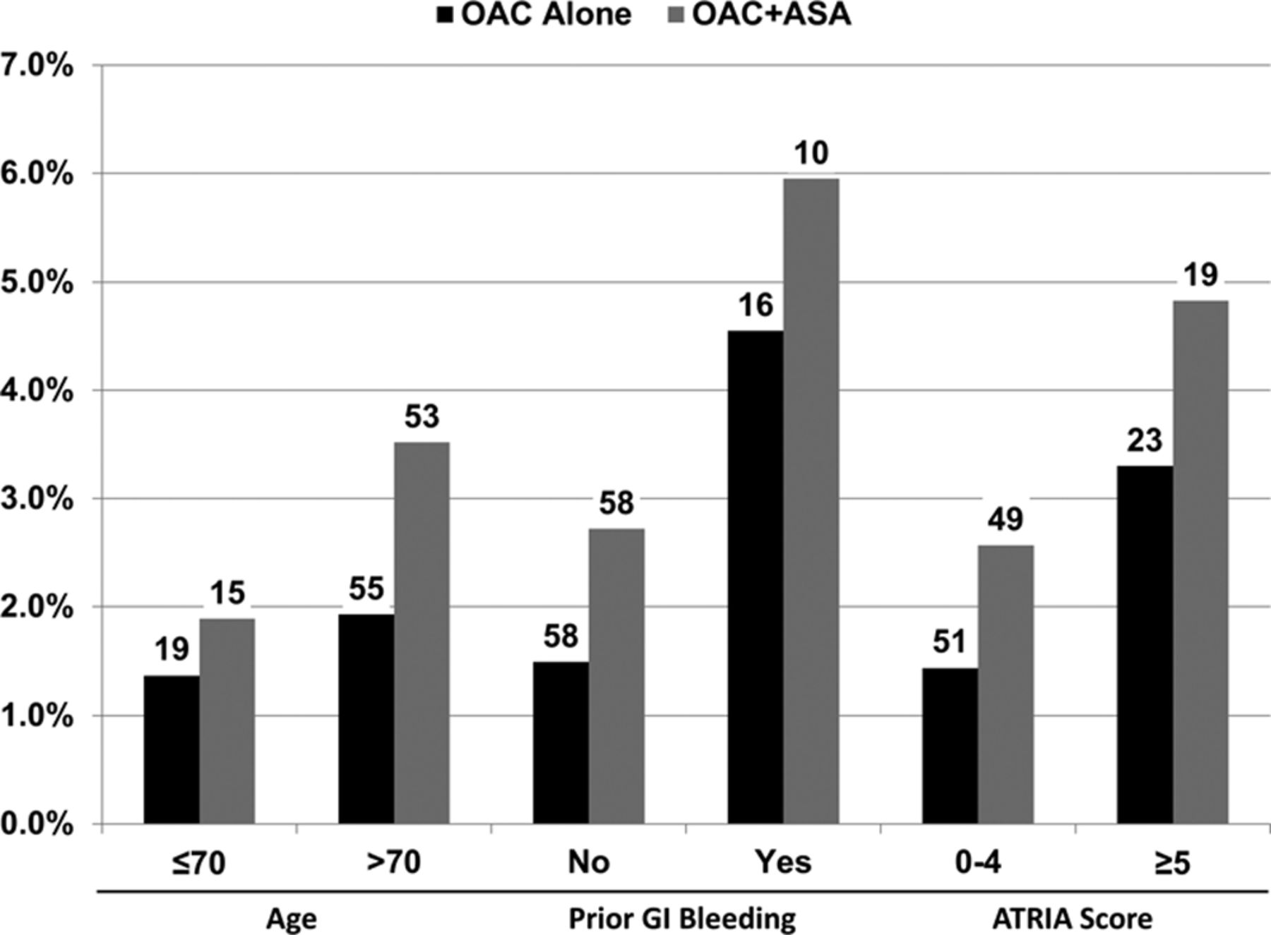 Use and Associated Risks of Concomitant Aspirin Therapy With
