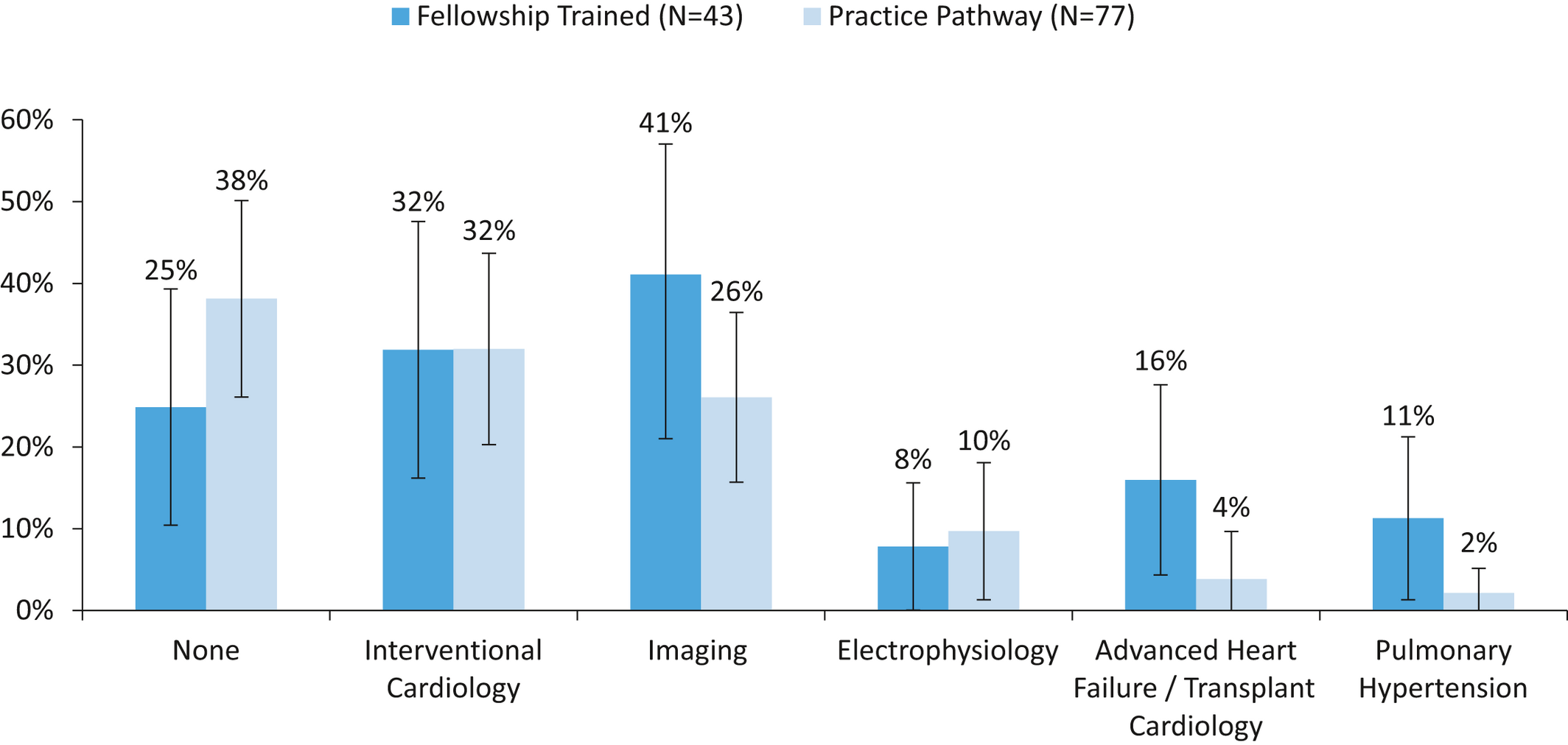 Role of Critical Care Medicine Training in the