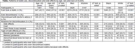 Statin sexual side effects