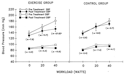 Physiological Outcomes of Aerobic Exercise Training in