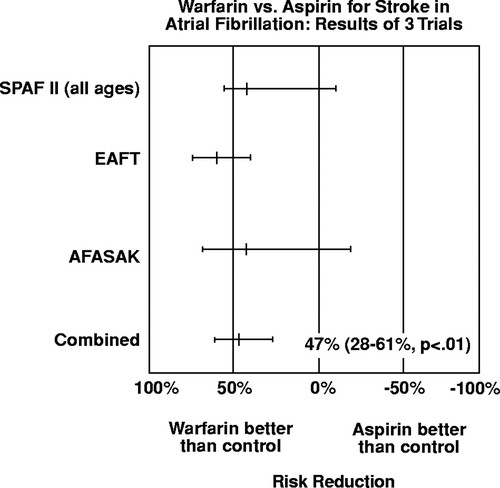 Management of Patients With Atrial Fibrillation | Circulation