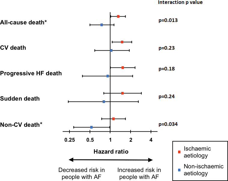 Ischemic Heart Disease Modifies the Association of Atrial