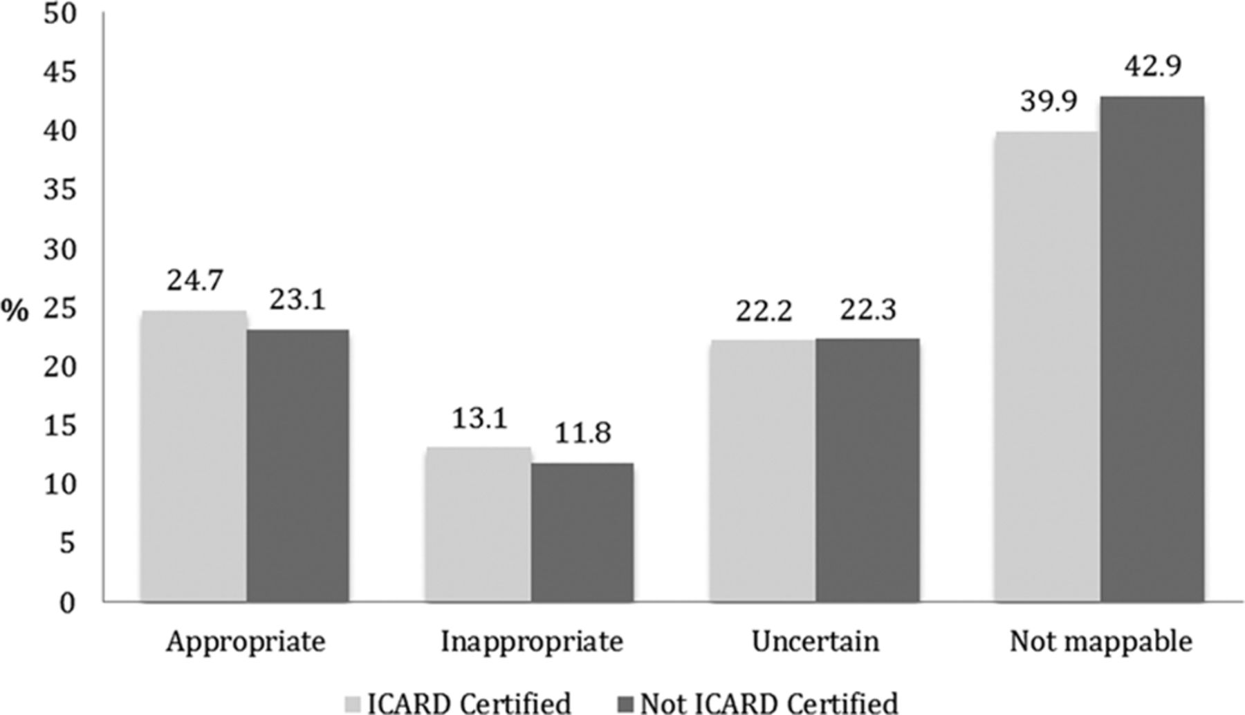 Association of Physician Certification in Interventional