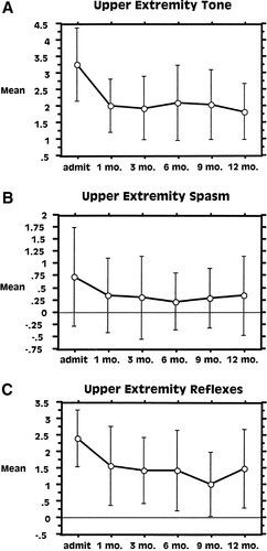 Intrathecal Baclofen for Spastic Hypertonia From Stroke   Stroke