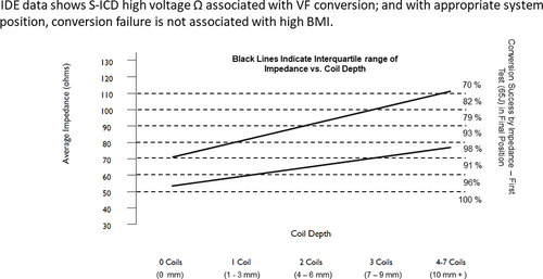 Factors Associated With High-Voltage Impedance and Subcutaneous