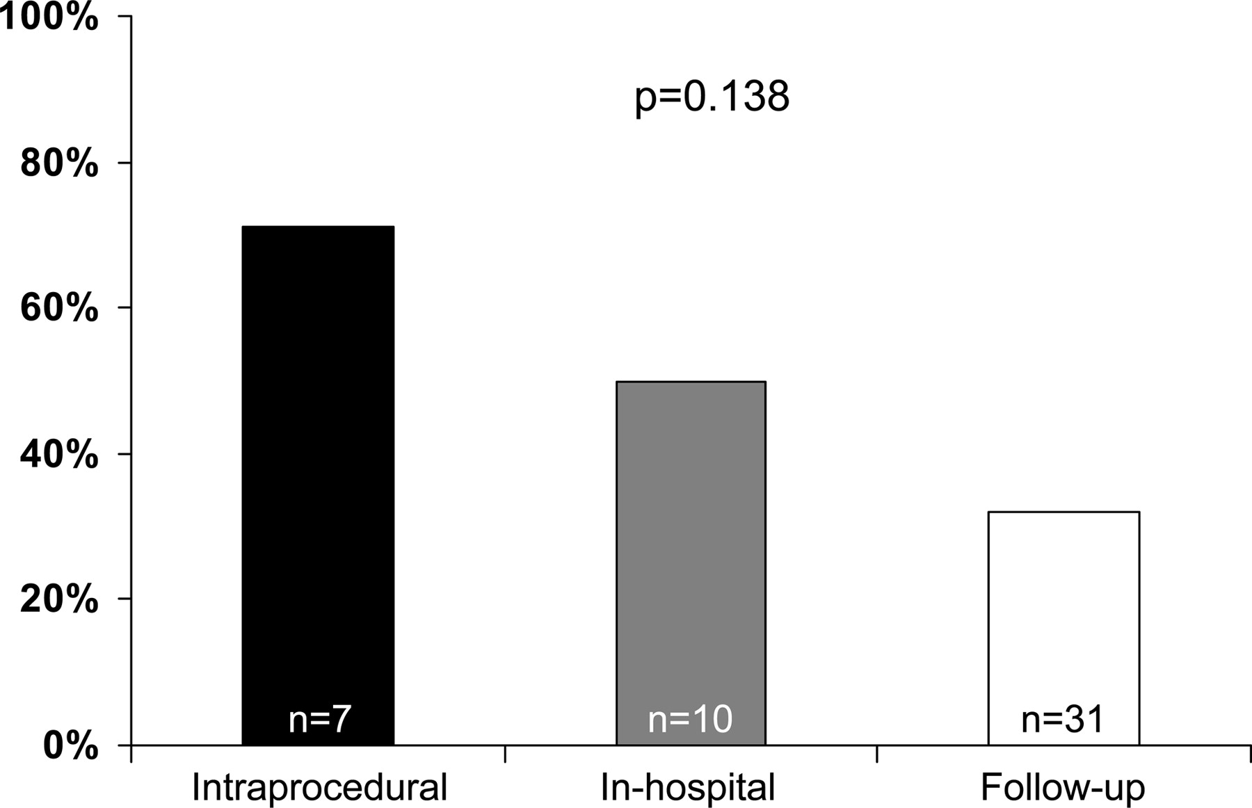 Retrograde Ascending Aortic Dissection During or After