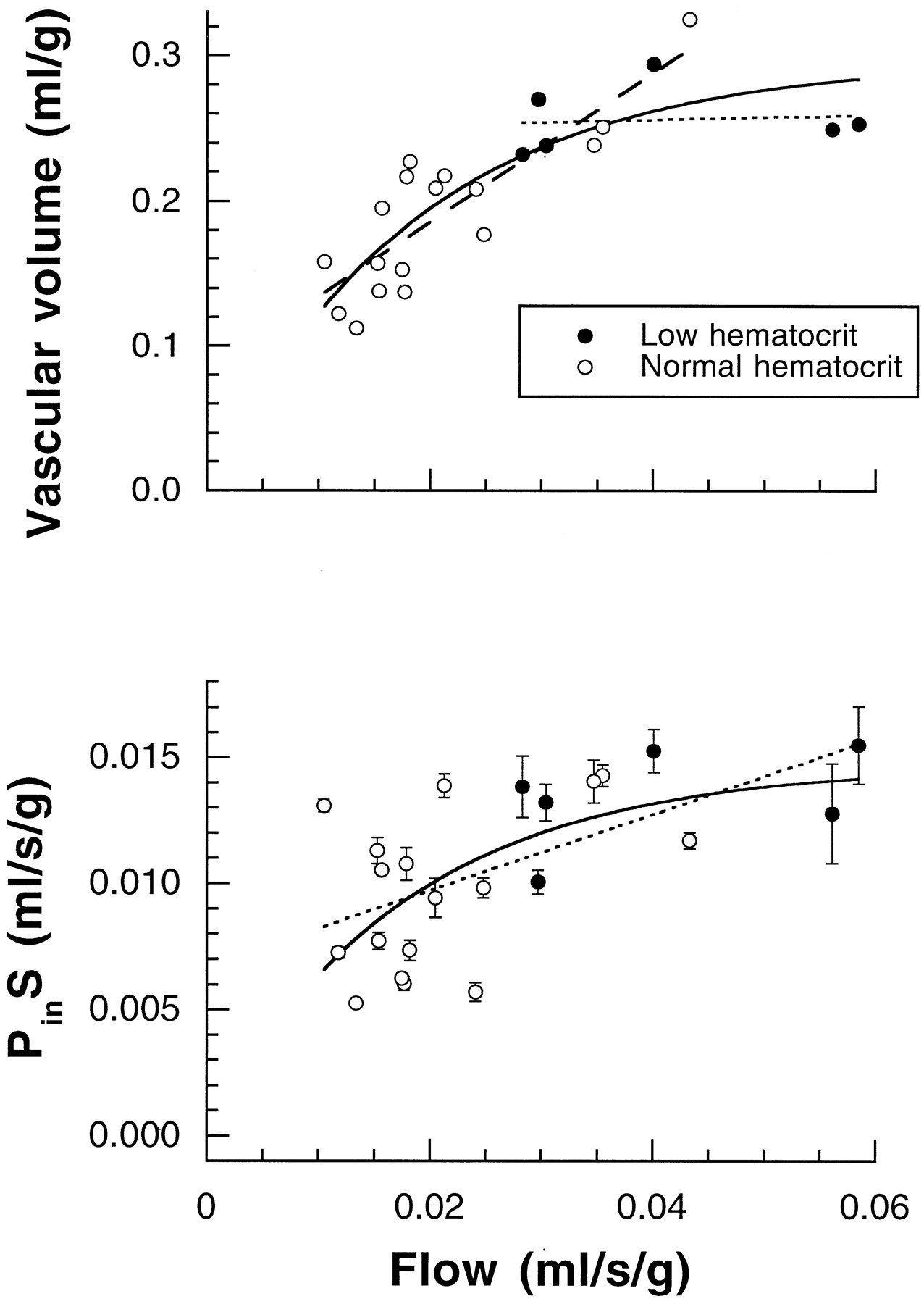 Increased Hepatocyte Permeability Surface Area Product for