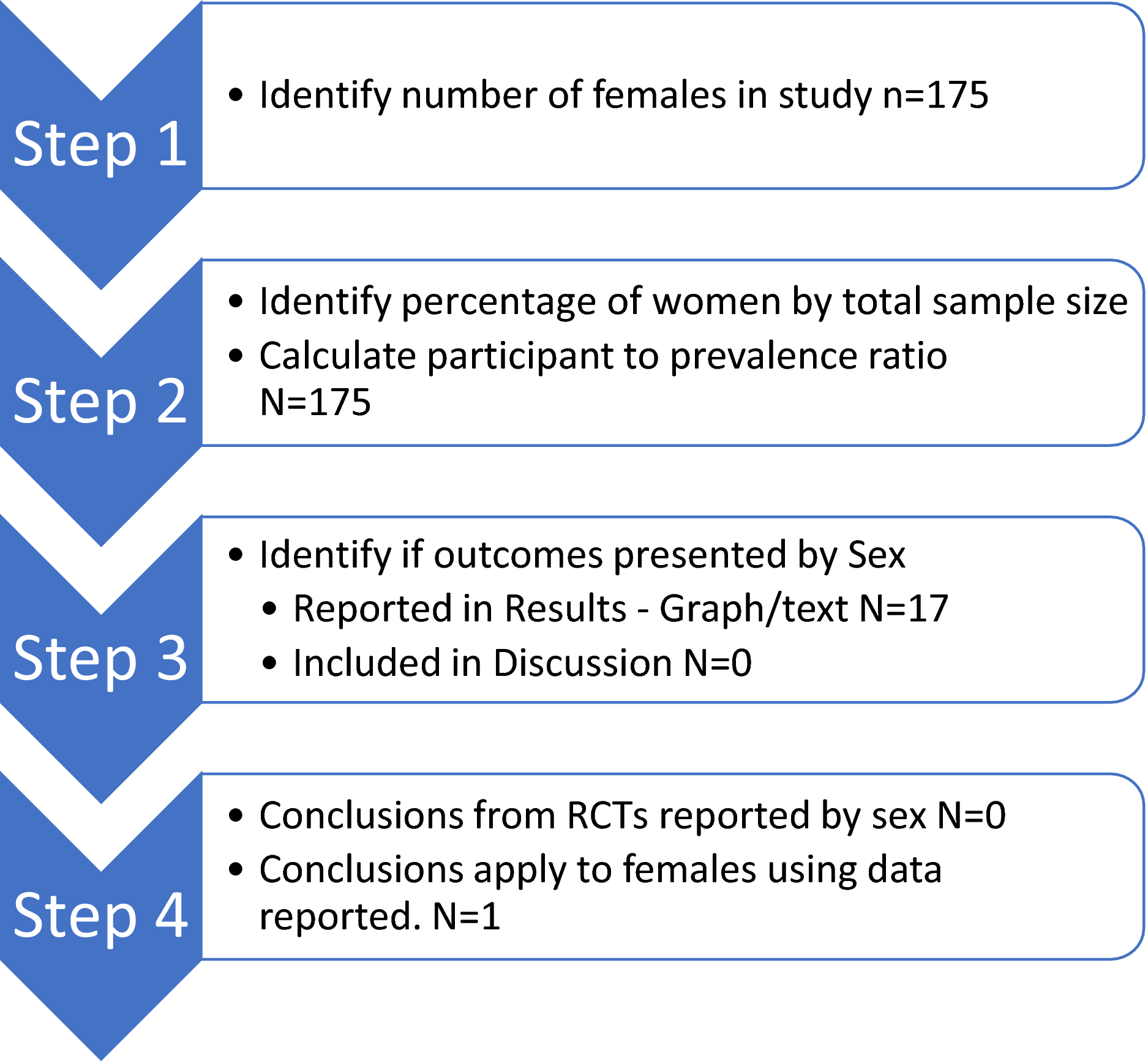 Systematic Incorporation of Sex‐Specific Information Into