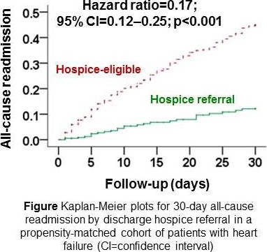 Abstract 20782: Discharge Hospice Referral is Associated