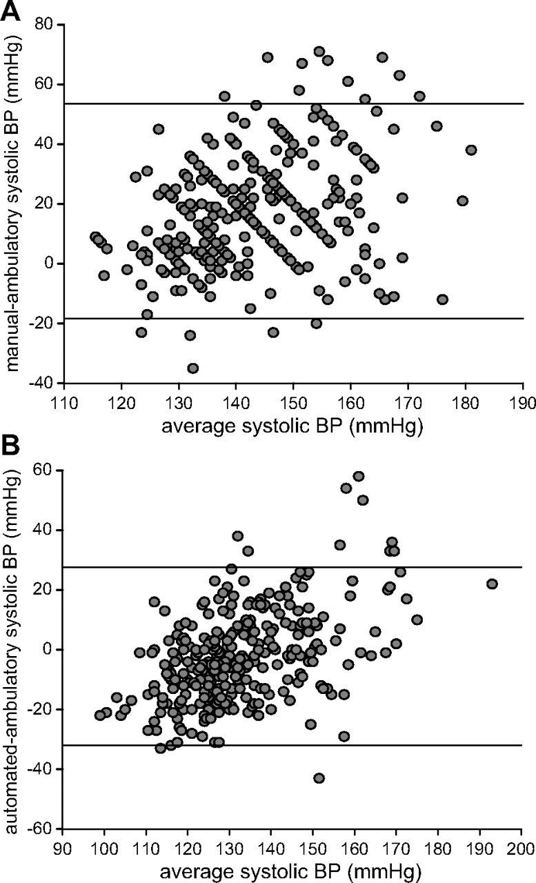 Measurement of Blood Pressure in the Office | Hypertension