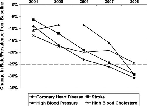 Recent Advances in Preventive Cardiology and Lifestyle