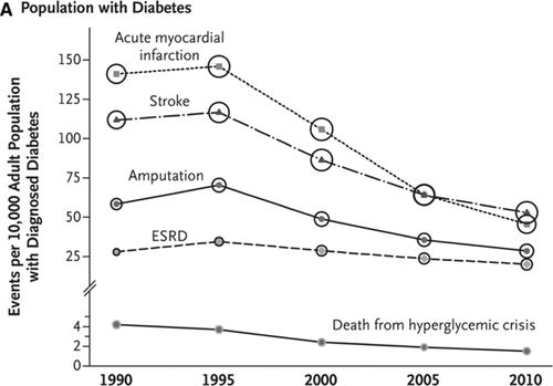Vascular Complications of Diabetes | Circulation Research
