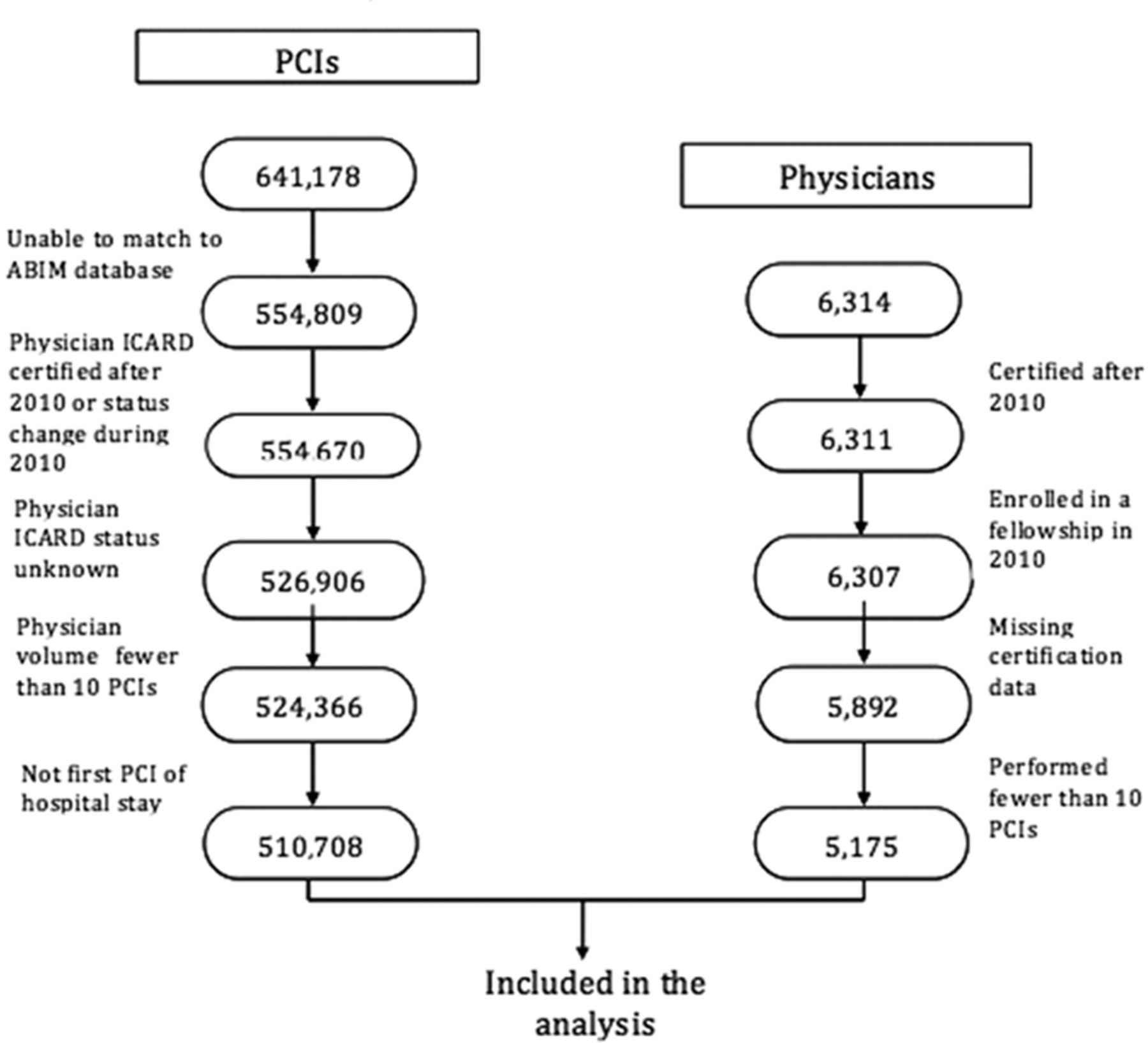 Association of Physician Certification in Interventional Cardiology