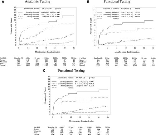 Prognostic Value of Noninvasive Cardiovascular Testing in