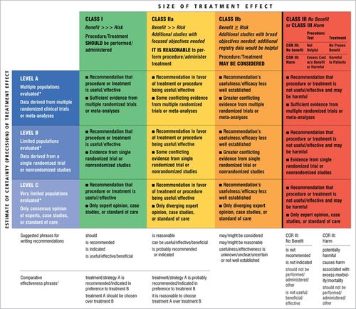 guidelines for adult stroke rehabilitation and recovery stroke table 1