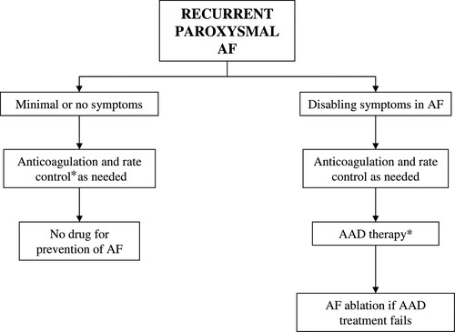 ACC/AHA/ESC 2006 Guidelines for the Management of Patients With