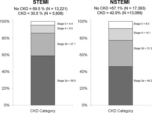 Use of Evidence-Based Therapies in Short-Term Outcomes of ST-Segment