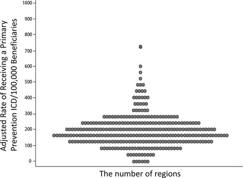 Regional Variation in the Use of Implantable Cardioverter