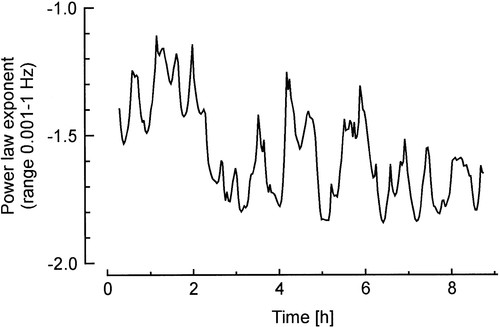 Power-Law Behavior of Beat-Rate Variability in Monolayer Cultures of
